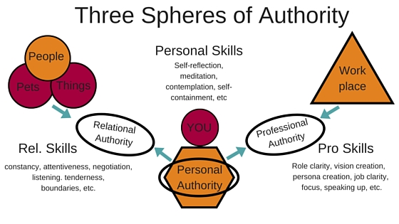 Three-spheres-of authority